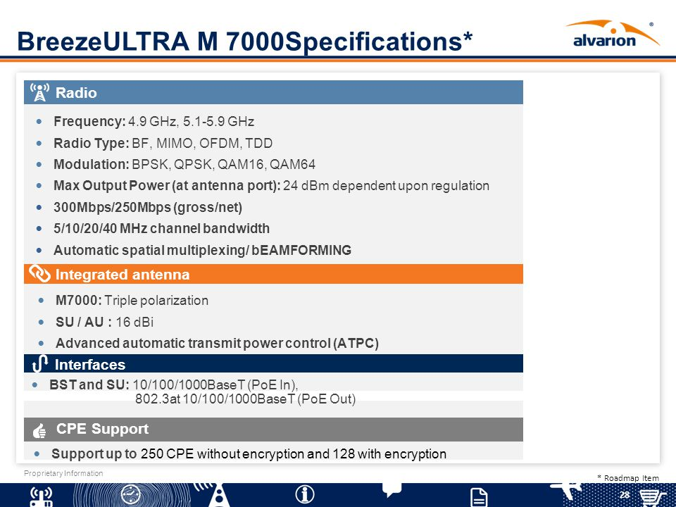 BreezeULTRA M 7000Specifications*