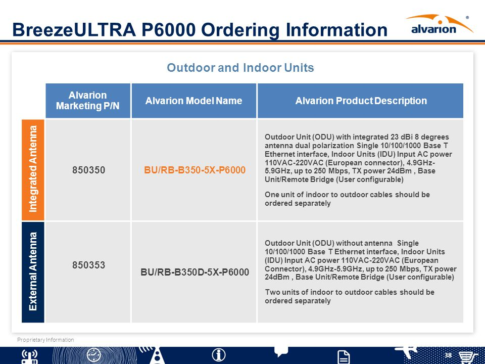BreezeULTRA P6000 Ordering Information