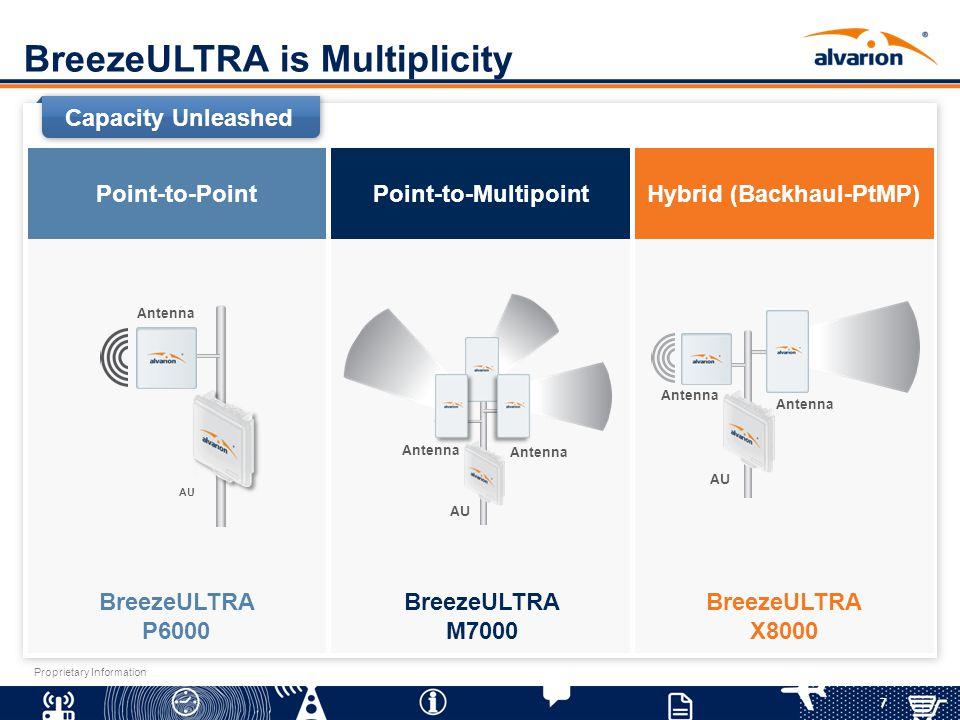 BreezeULTRA is Multiplicity