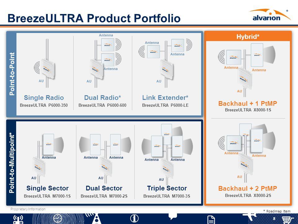 BreezeULTRA Product Portfolio