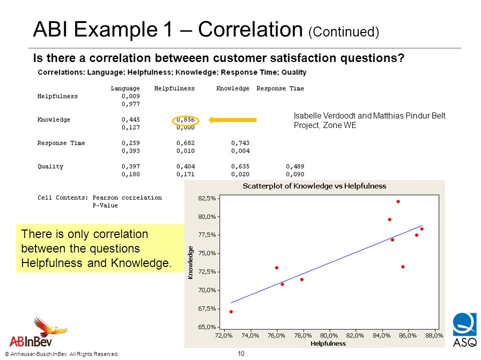ABI Example 1 – Correlation (Continued)
