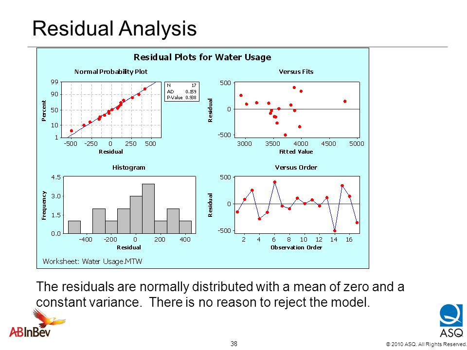Residual Analysis The residuals are normally distributed with a mean of zero and a constant variance.