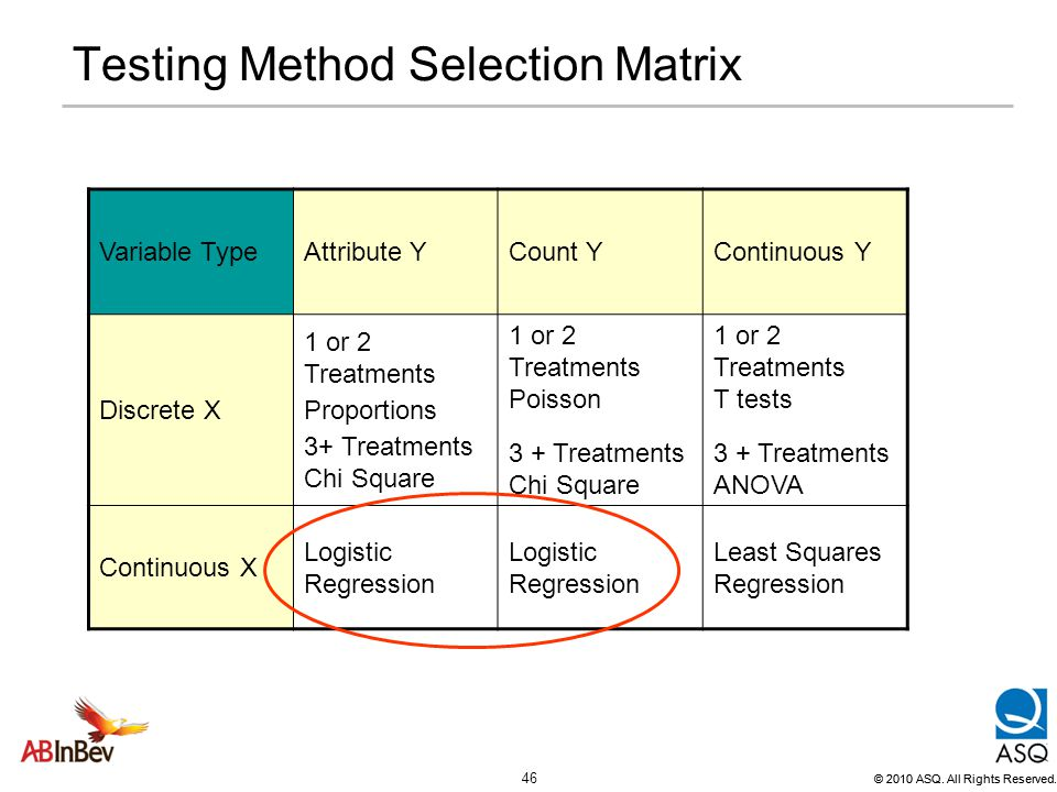 Testing Method Selection Matrix