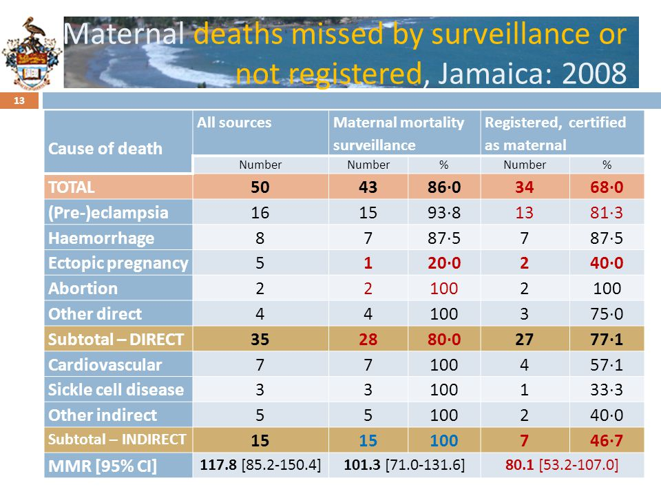 Maternal deaths missed by surveillance or not registered, Jamaica: 2008