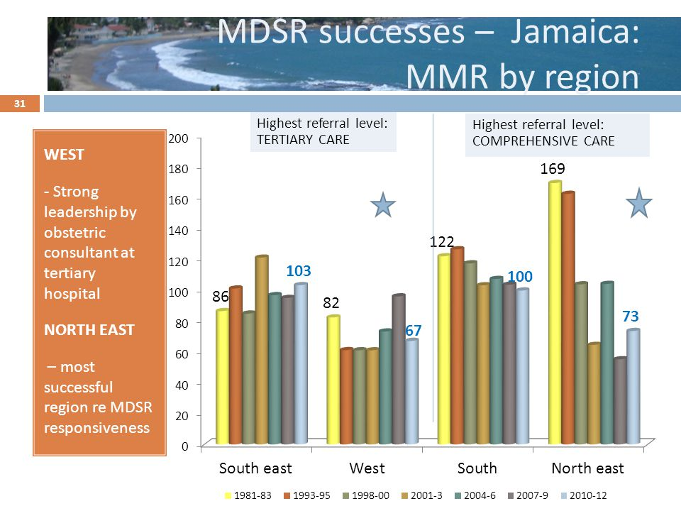 MDSR successes – Jamaica: MMR by region