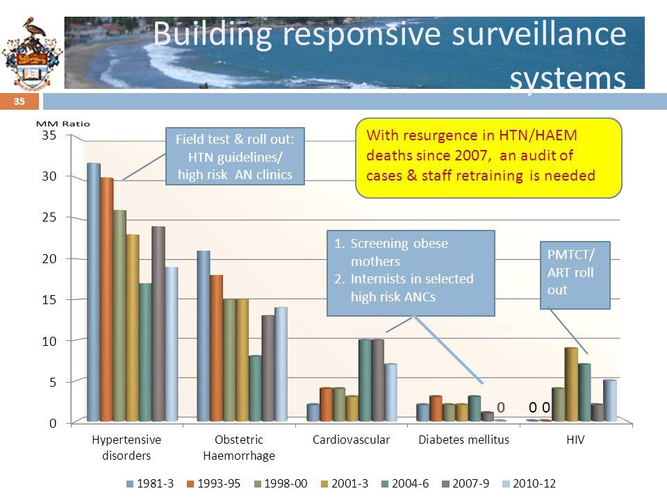 Building responsive surveillance systems