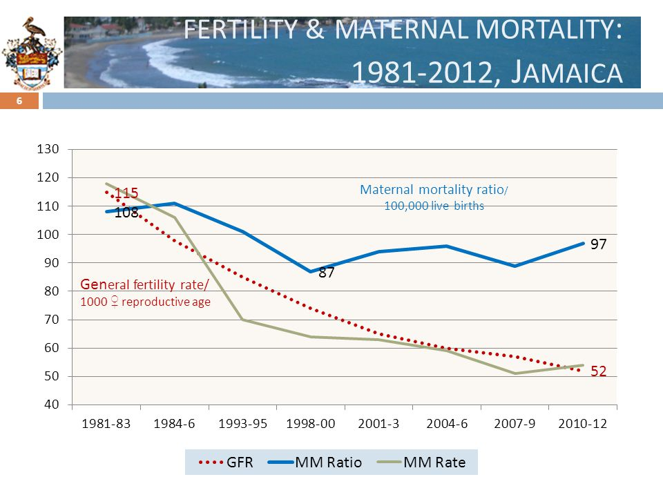 fertility & maternal mortality: 1981-2012, Jamaica
