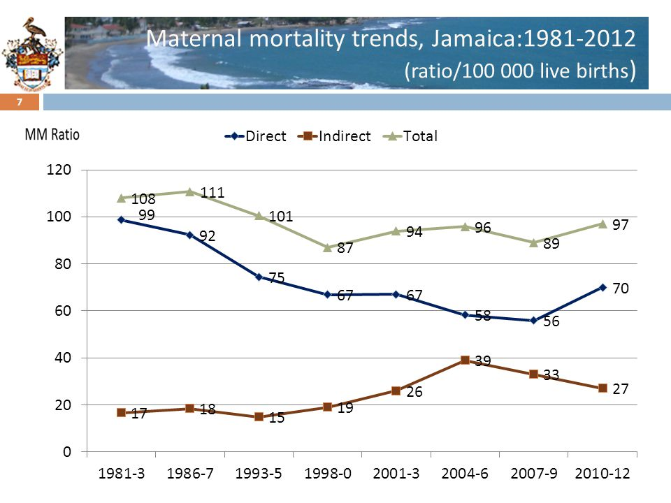 Maternal mortality trends, Jamaica:1981-2012 (ratio/100 000 live births)
