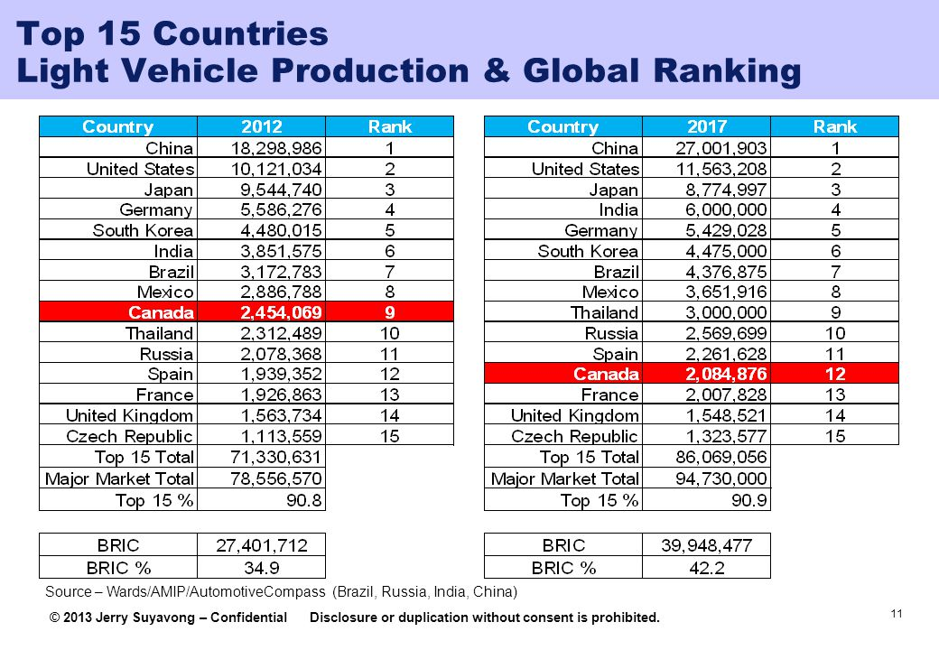 Top 15 Countries Light Vehicle Production & Global Ranking