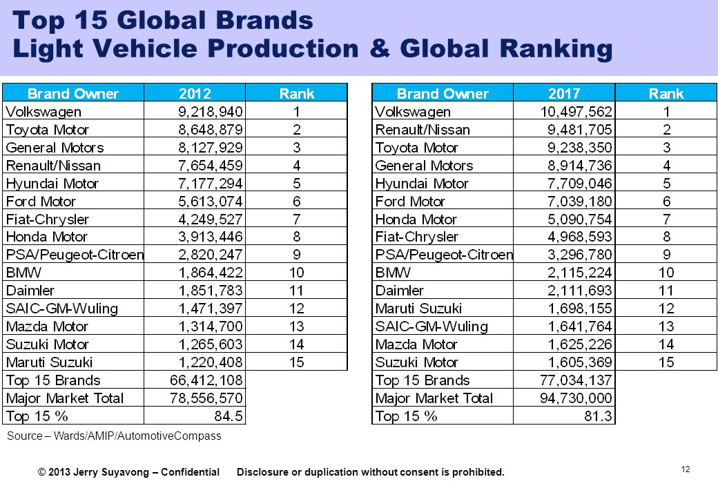 Top 15 Global Brands Light Vehicle Production & Global Ranking
