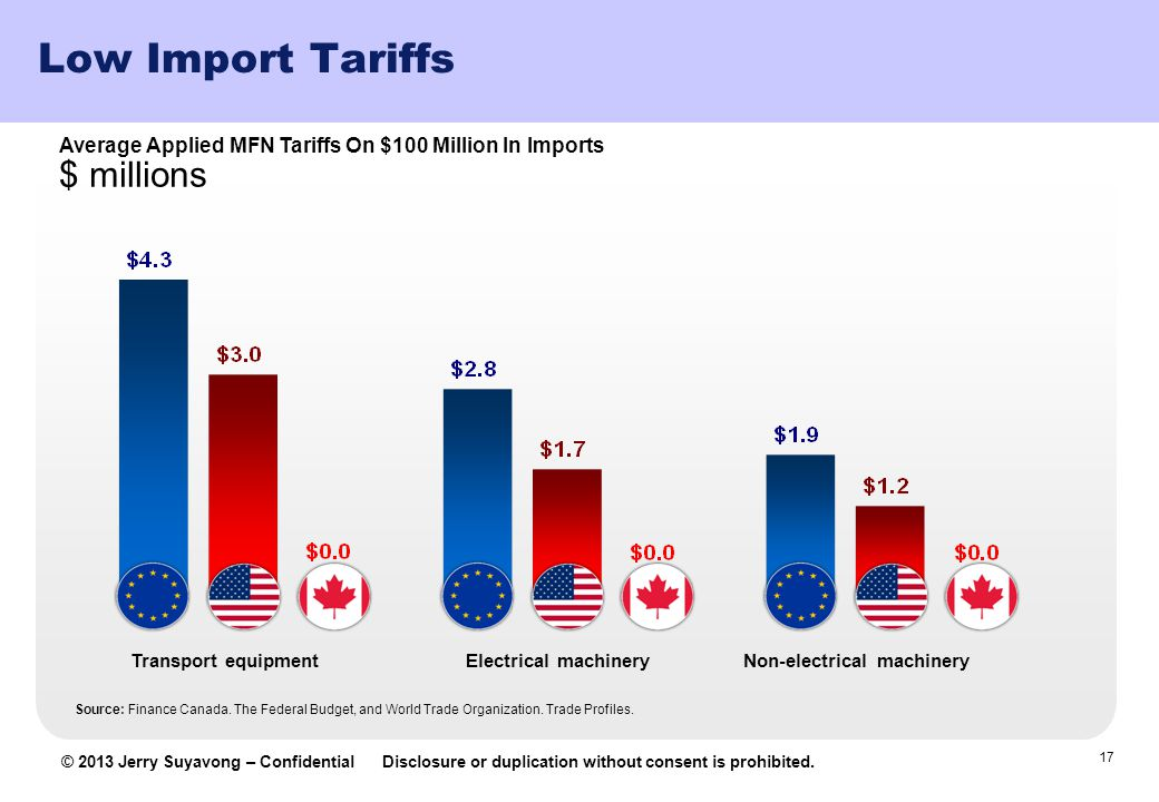 Low Import Tariffs $ millions