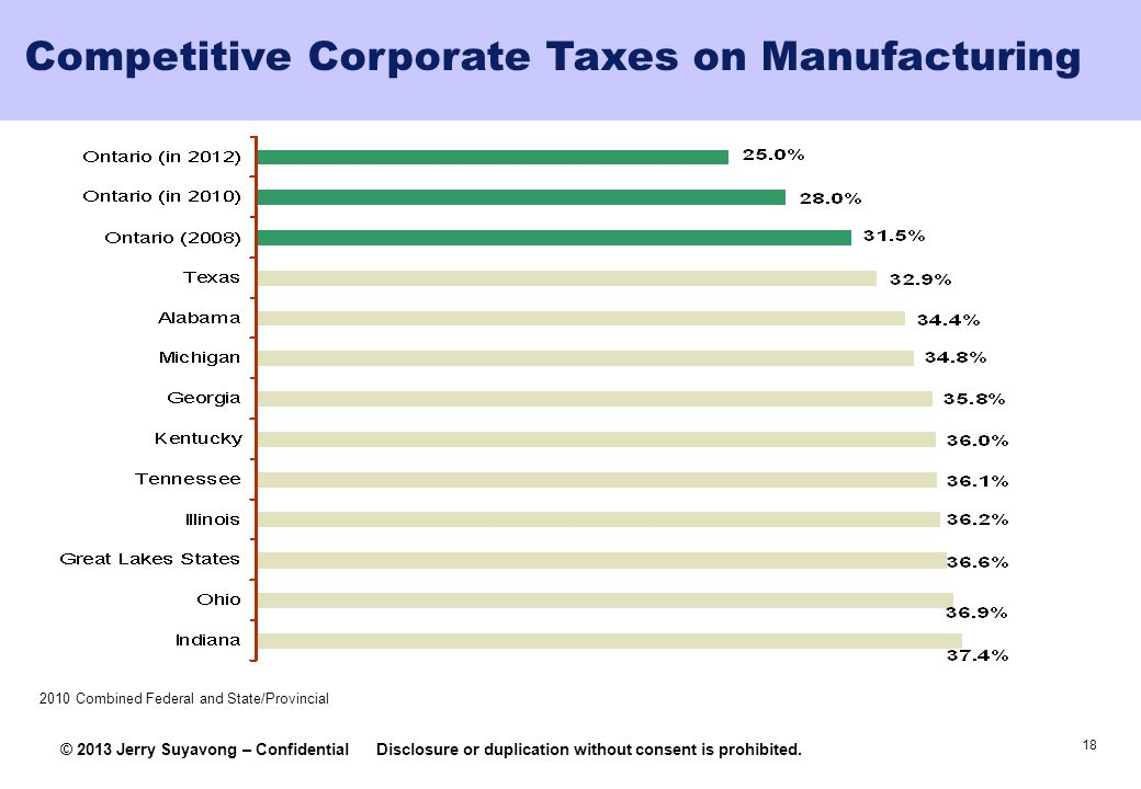 Competitive Corporate Taxes on Manufacturing