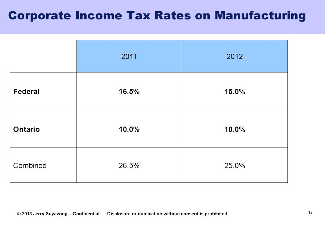 Corporate Income Tax Rates on Manufacturing