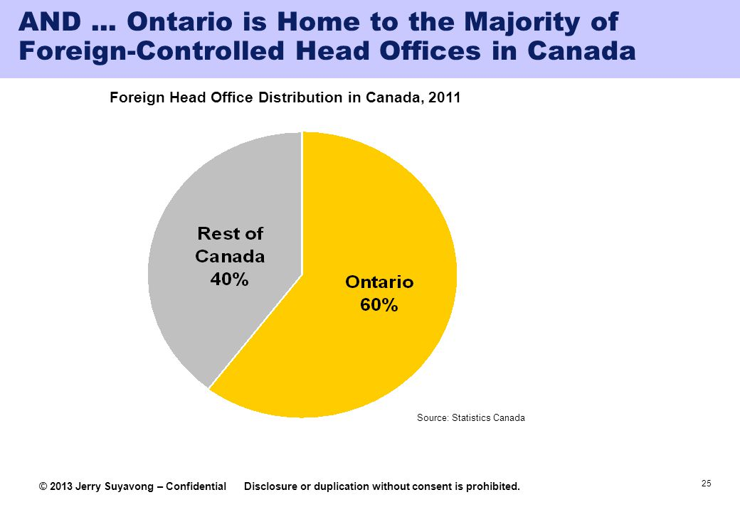 AND ... Ontario is Home to the Majority of Foreign-Controlled Head Offices in Canada