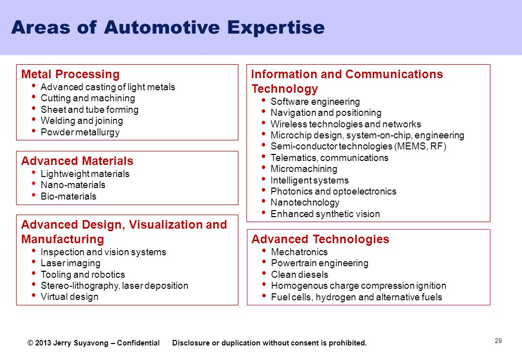 Areas of Automotive Expertise