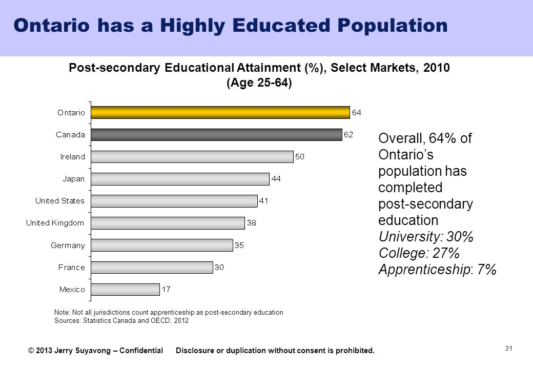Ontario has a Highly Educated Population