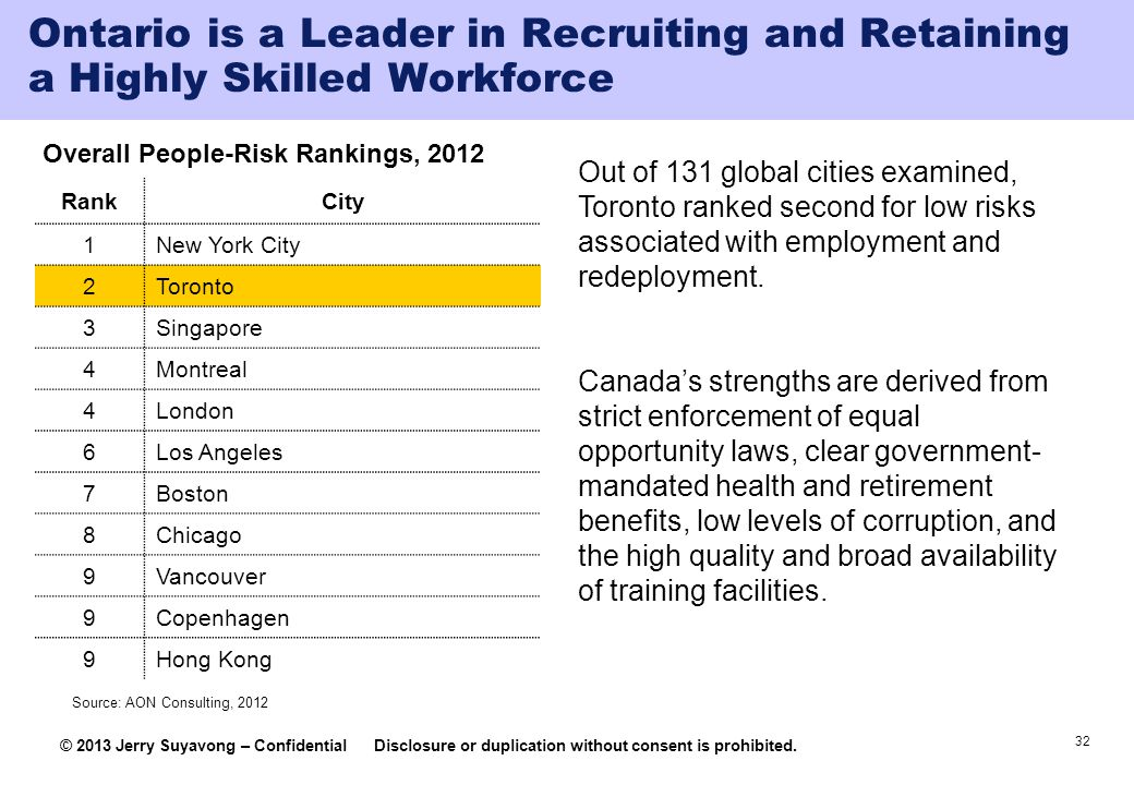 Overall People-Risk Rankings, 2012