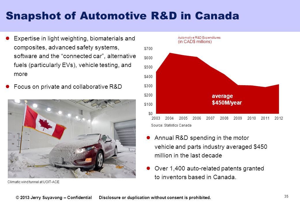Snapshot of Automotive R&D in Canada