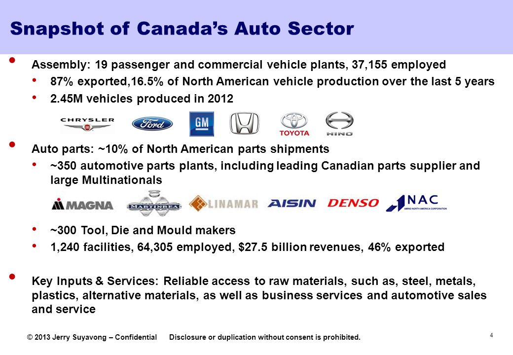 Snapshot of Canada's Auto Sector