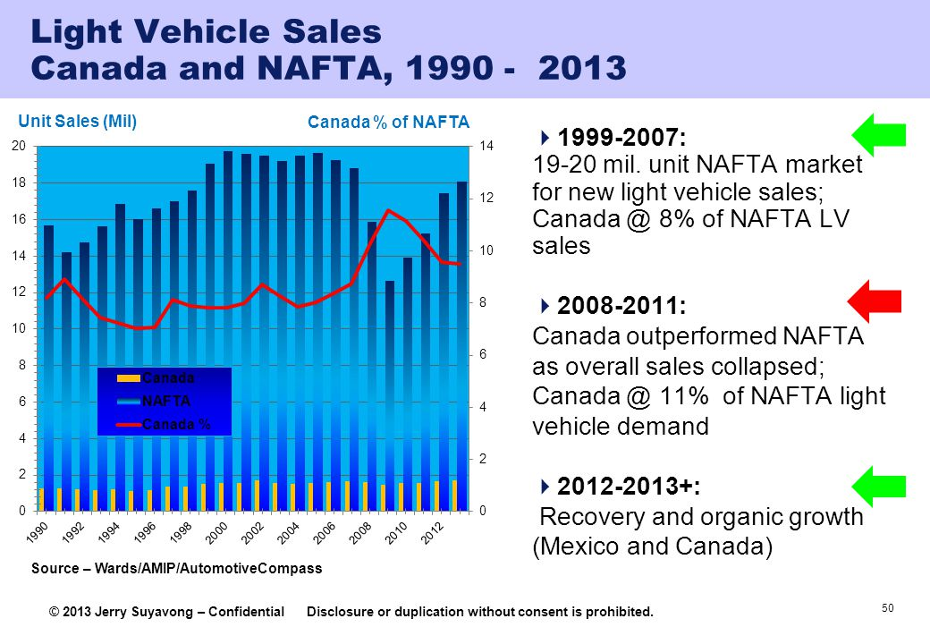 Light Vehicle Sales Canada and NAFTA, 1990 - 2013