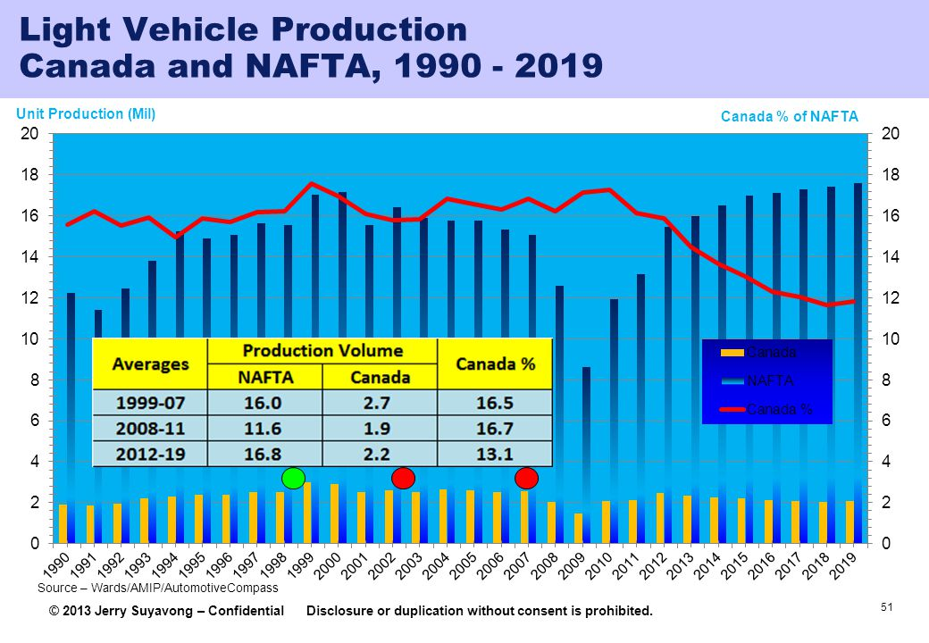 Light Vehicle Production Canada and NAFTA, 1990 - 2019