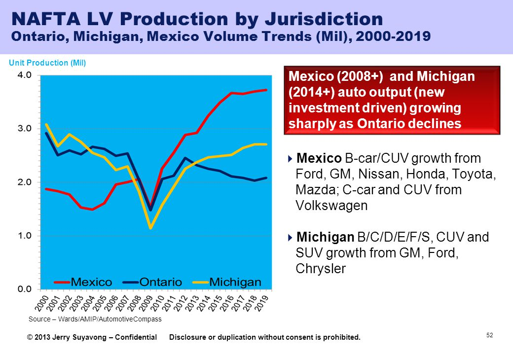 NAFTA LV Production by Jurisdiction Ontario, Michigan, Mexico Volume Trends (Mil), 2000-2019