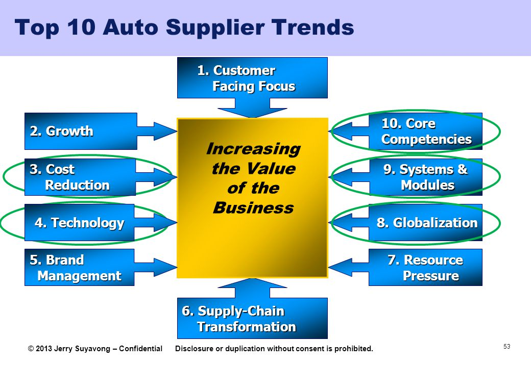 Top 10 Auto Supplier Trends