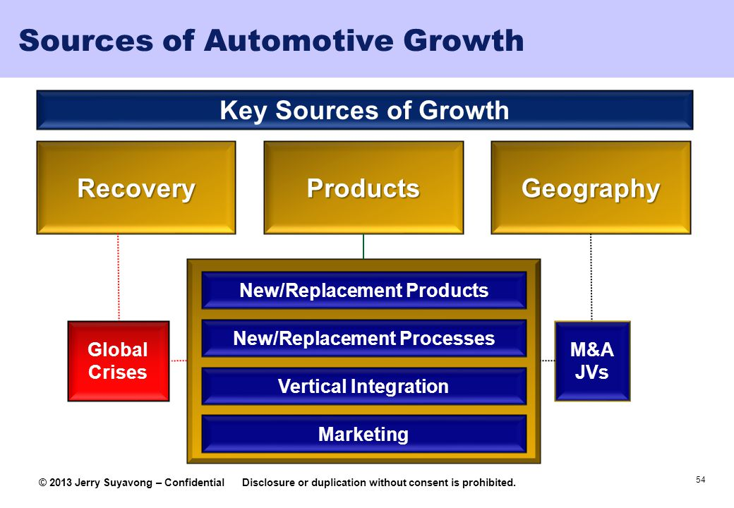 Sources of Automotive Growth