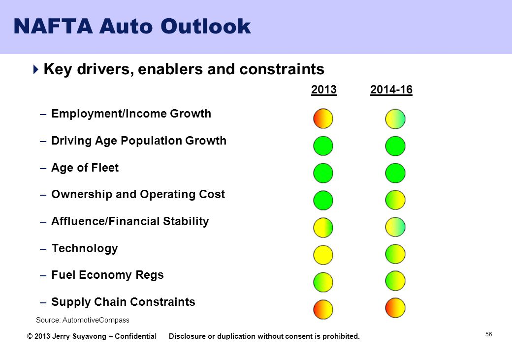 NAFTA Auto Outlook Key drivers, enablers and constraints 2013 2014-16