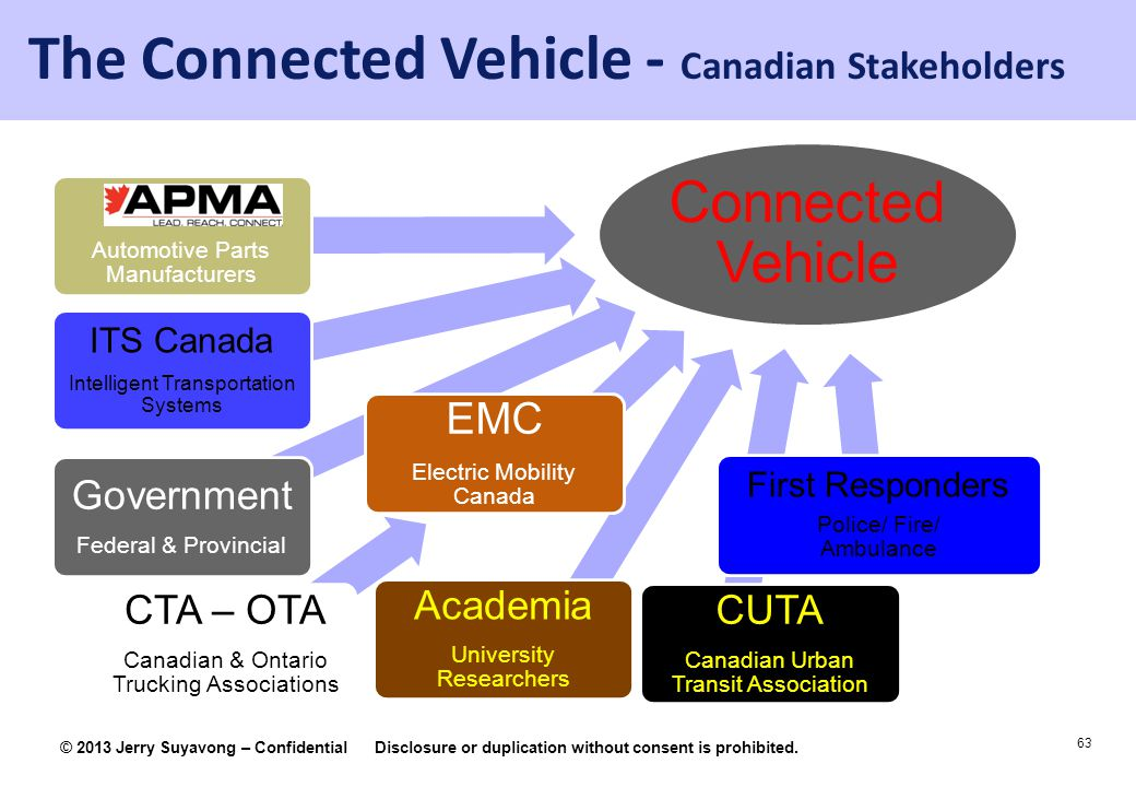 The Connected Vehicle - Canadian Stakeholders