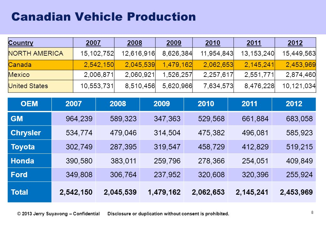 Canadian Vehicle Production