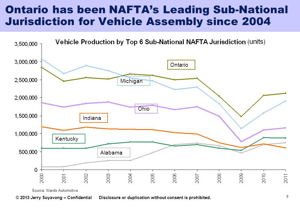 Ontario has been NAFTA's Leading Sub-National Jurisdiction for Vehicle Assembly since 2004