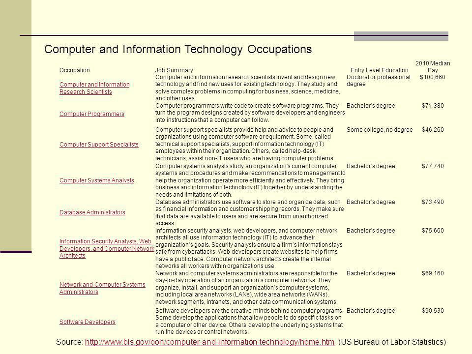Computer and Information Technology Occupations