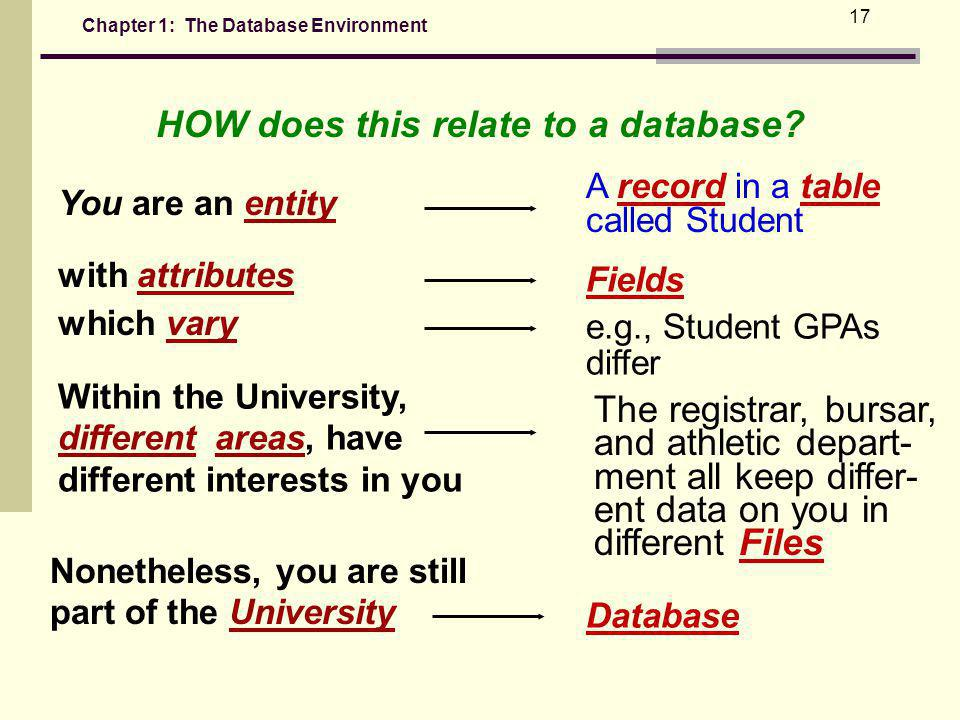 HOW does this relate to a database