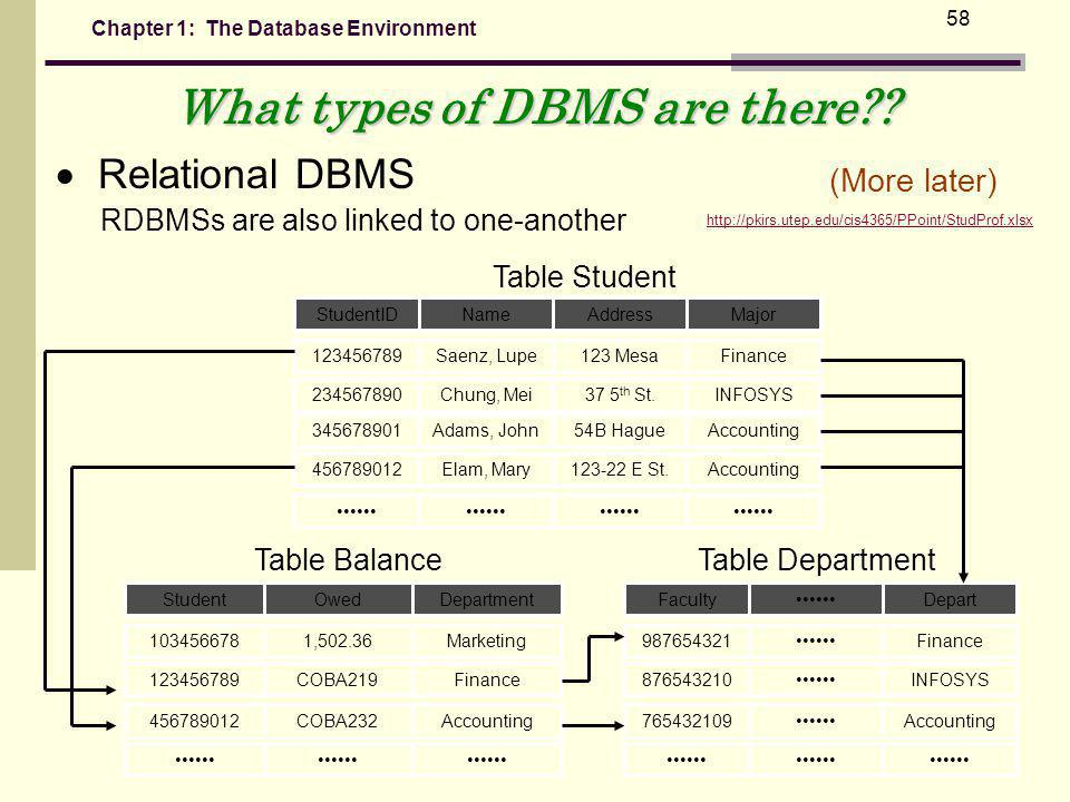 What types of DBMS are there
