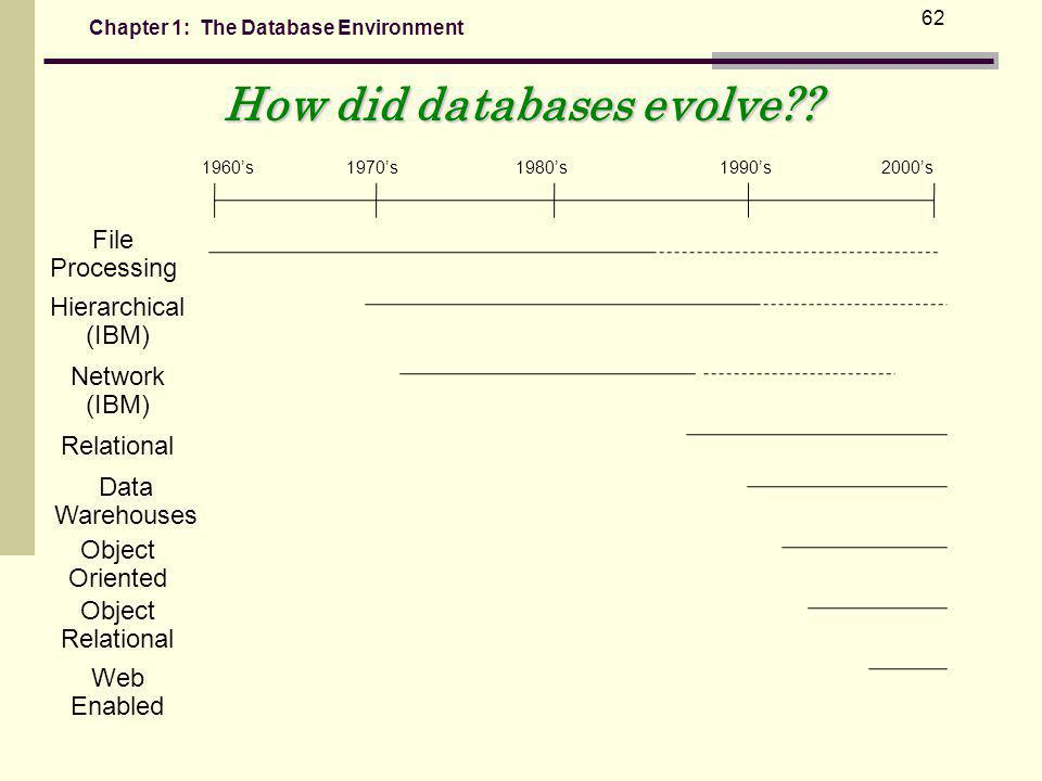 How did databases evolve