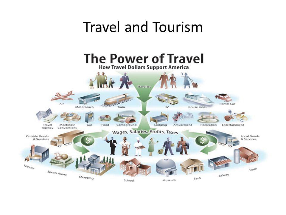 Impact of Travel on the U.S. Economy (2012)