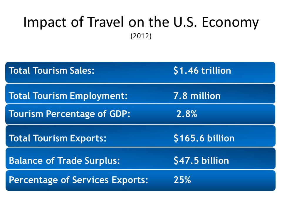 U.S. Competitiveness in Travel and Tourism