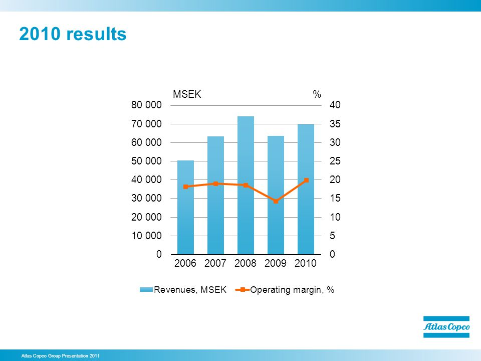 2010 results 15. 2010 results. Revenues were MSEK 69 875 (63 762), up 11% in volume.
