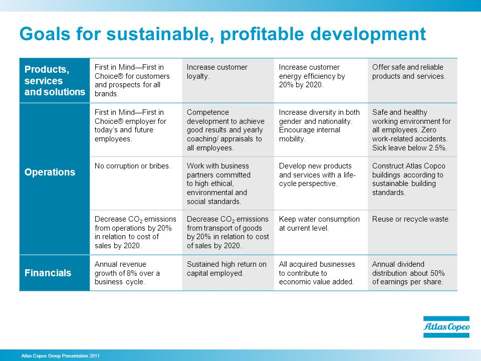 Goals for sustainable, profitable development
