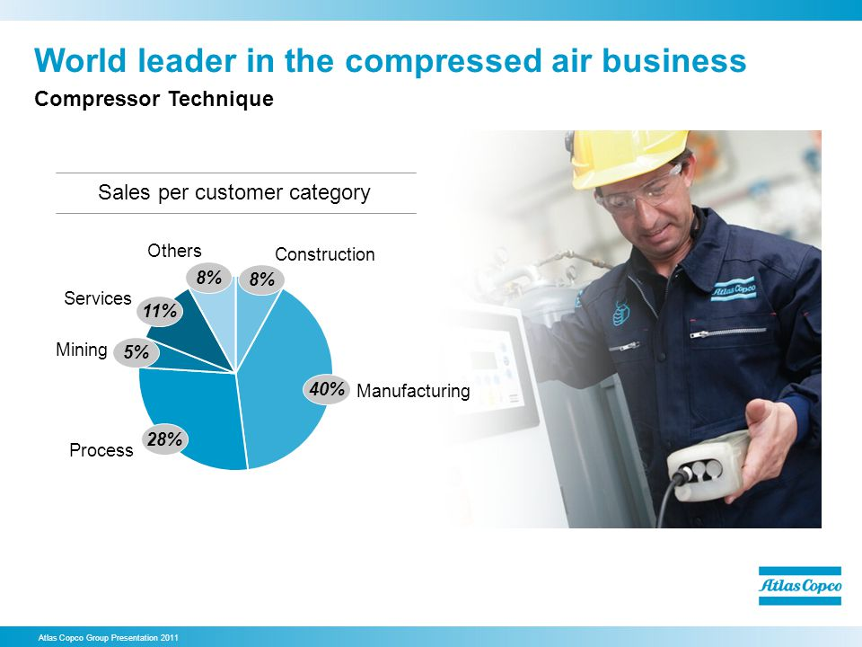 World leader in the compressed air business