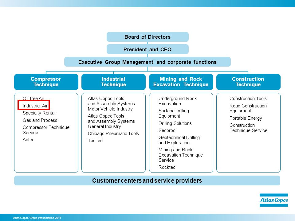 Customer centers and service providers