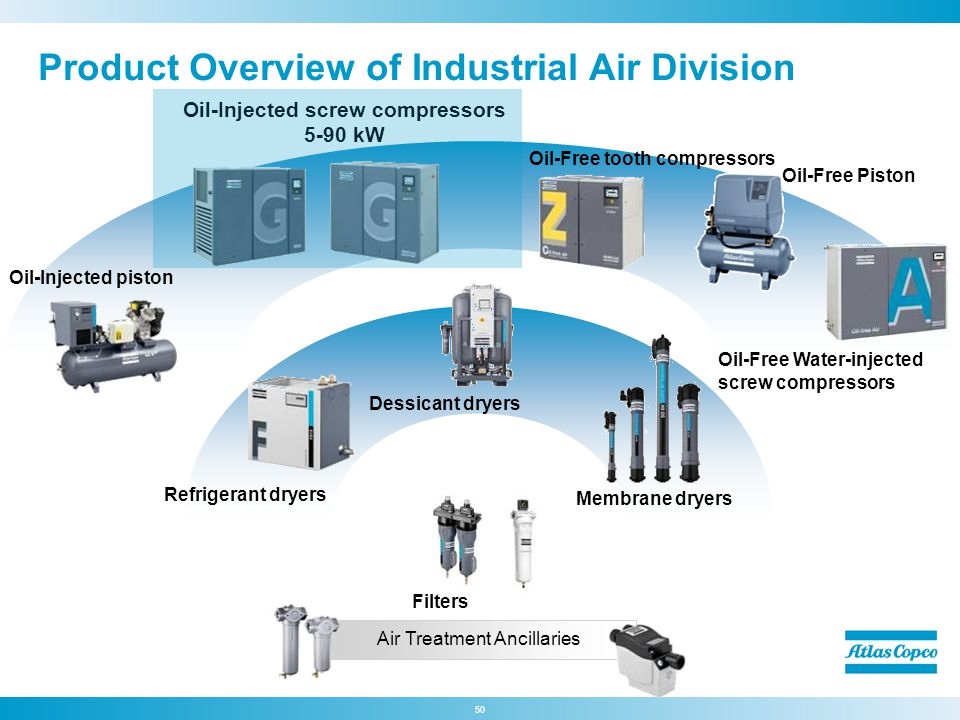 Product Overview of Industrial Air Division