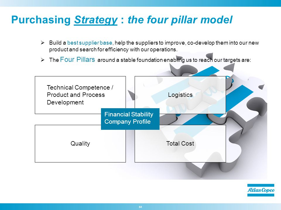 Purchasing Strategy : the four pillar model
