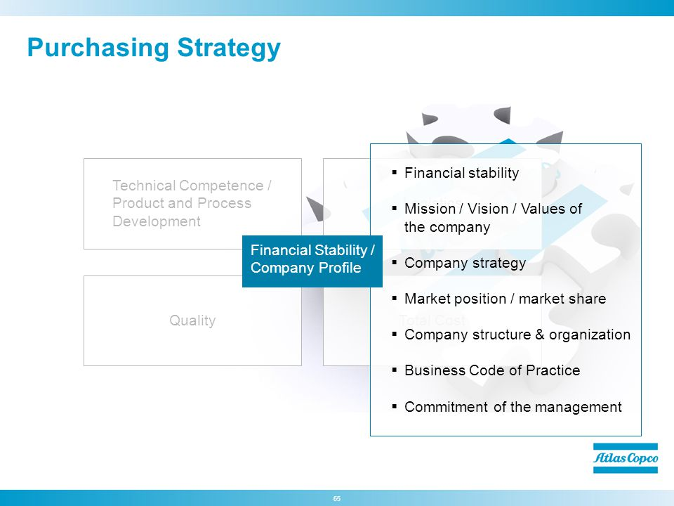 Purchasing Strategy Financial stability