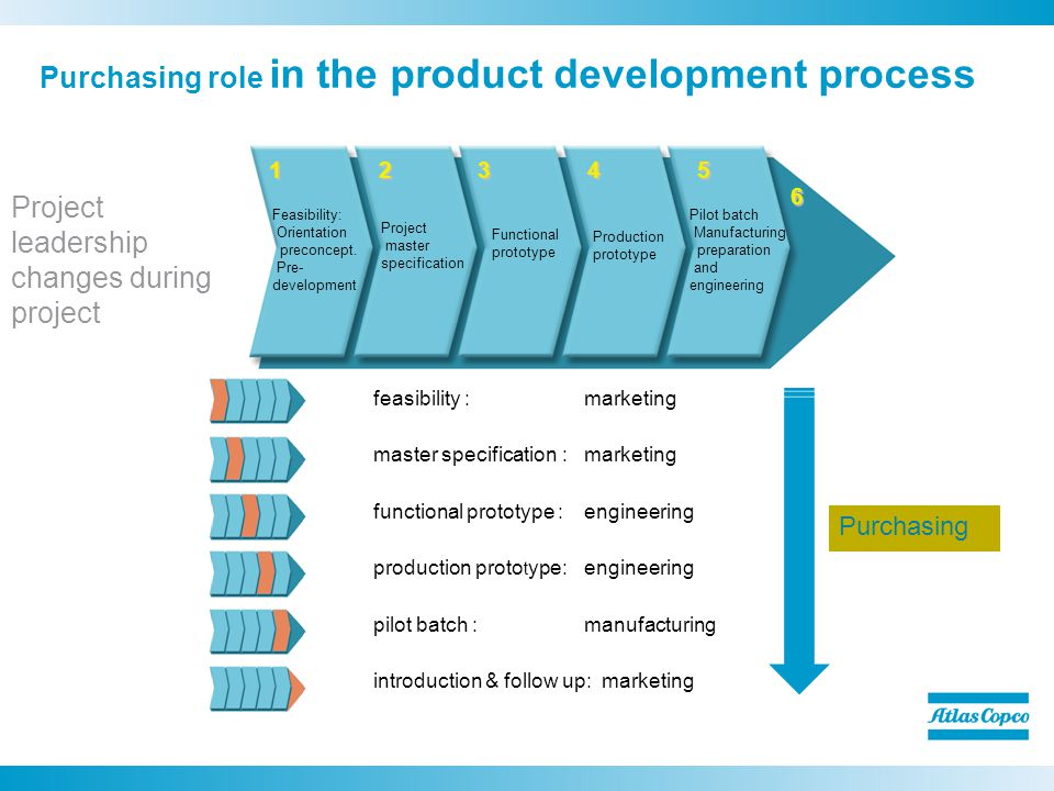 Purchasing role in the product development process