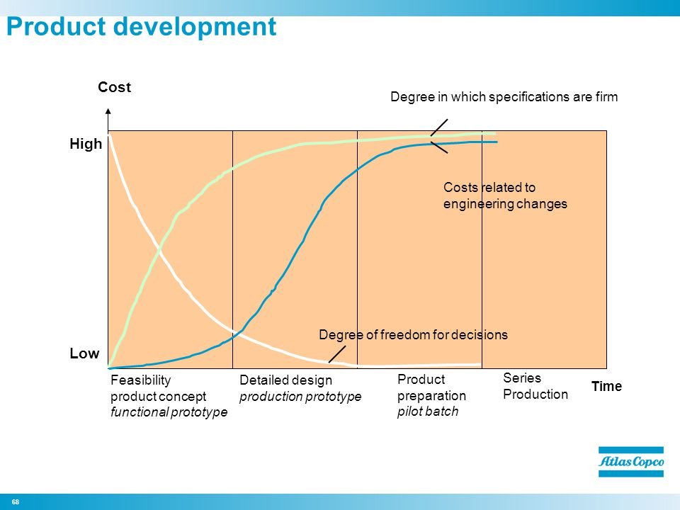 Product development Cost High Low