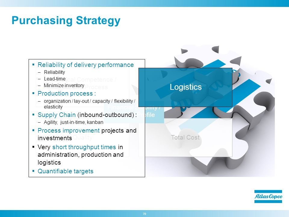Purchasing Strategy Logistics Reliability of delivery performance