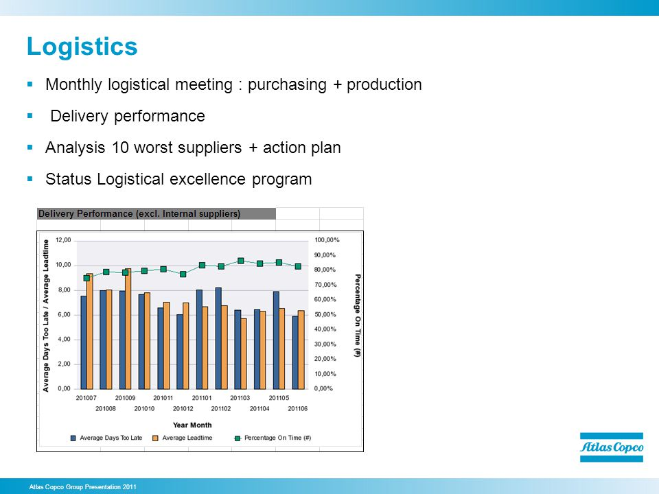 Logistics Monthly logistical meeting : purchasing + production