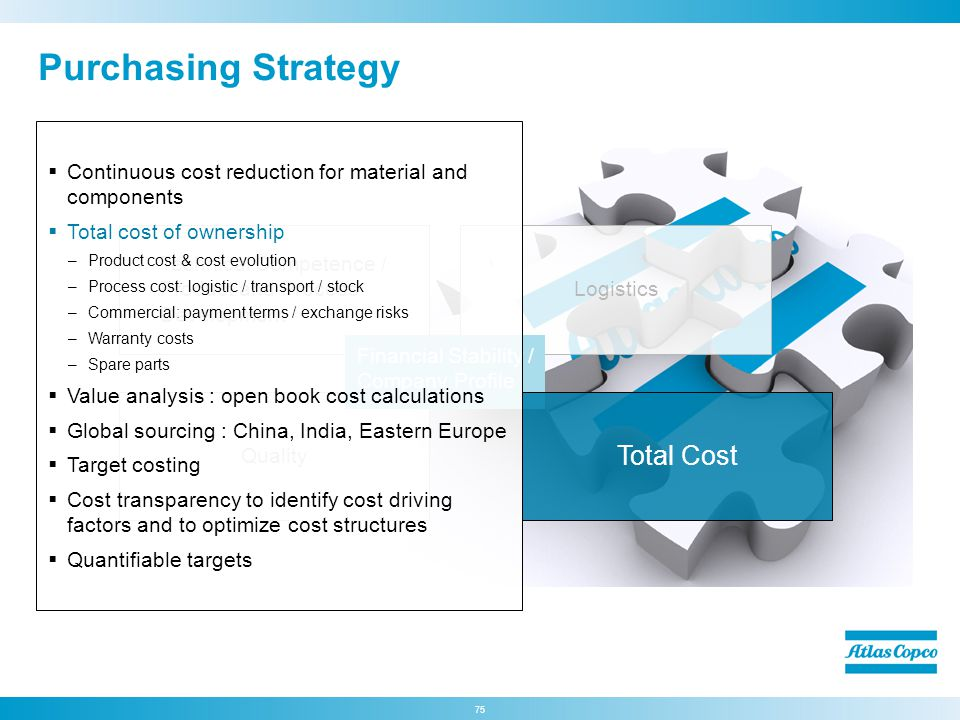 Purchasing Strategy Total Cost